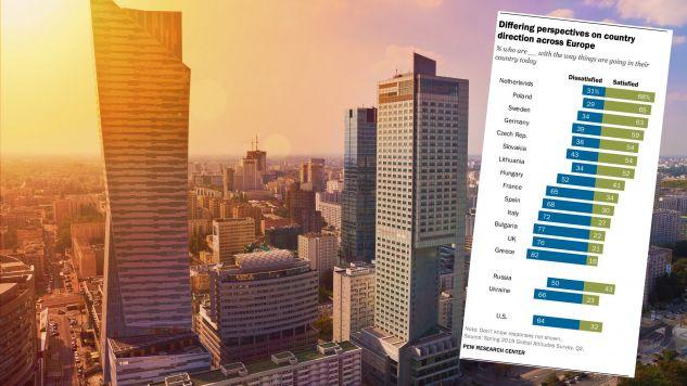 Badanie opublikował Pew Research Global (fot. Shutterstock/Michal Staniewski, Pew Research Global)