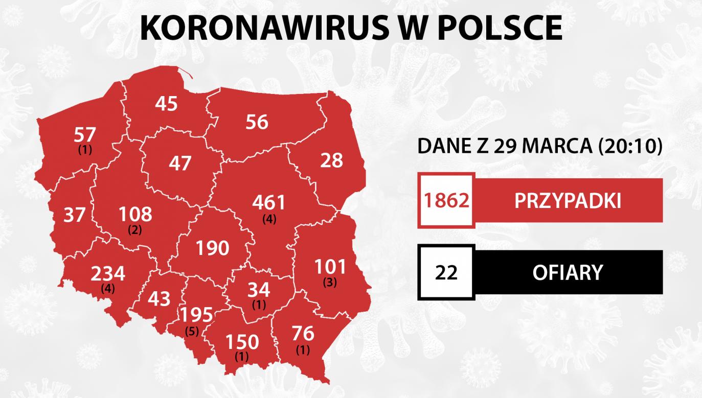 Łączny bilans potwierdzonych przypadków wzrósł do 1862 (fot. portal tvp.info)