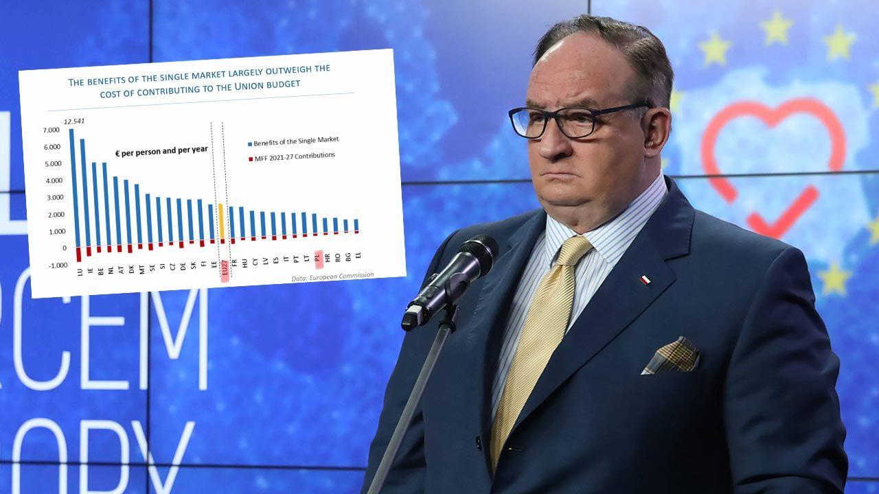 Jacek Saryusz-Wolski o finansach w Unii Europejskiej (fot. PAP/Tomasz Gzell; European Commission)